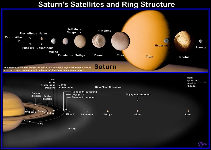 Ungewöhnlich Sonnensystem Planeten Malvorlagen Galerie ...